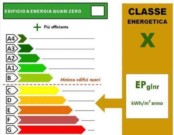 Redazione Attestato di prestazione energetica (APE)